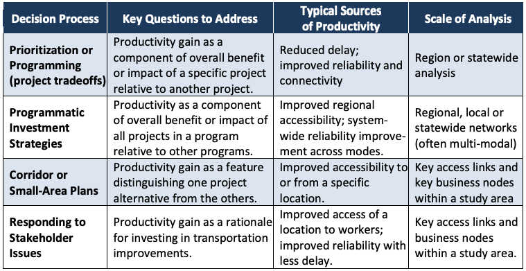 Table 2. Relevance of Productivity Impacts to Transportation Decisions