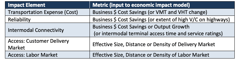 Table 4. Productivity Related Inputs to Regional Economic Impact Models